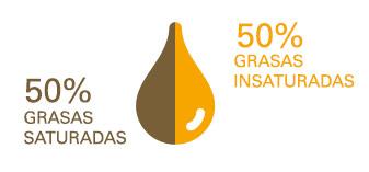 50% de grasas saturadas y el otro 50% de grasas insaturadas