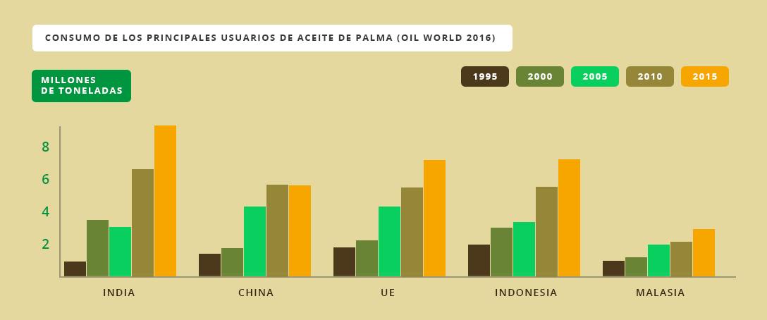 Consumo de los principales usuarios de aceite de palma (Oil World 2016)
